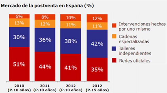 Porcentaje de cuota de mercado de cada canal de mantenimiento en el parque a 10 años. IndiCAR de TNS
