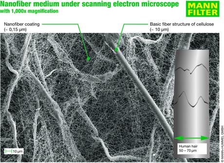 MANN-FILTER nanotecnología