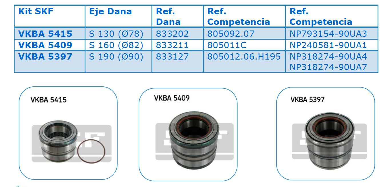 SKF, proveedor de unidades de rodamientos compactos para ejes Dana